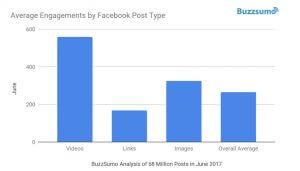 Engagement Facebook analyse
