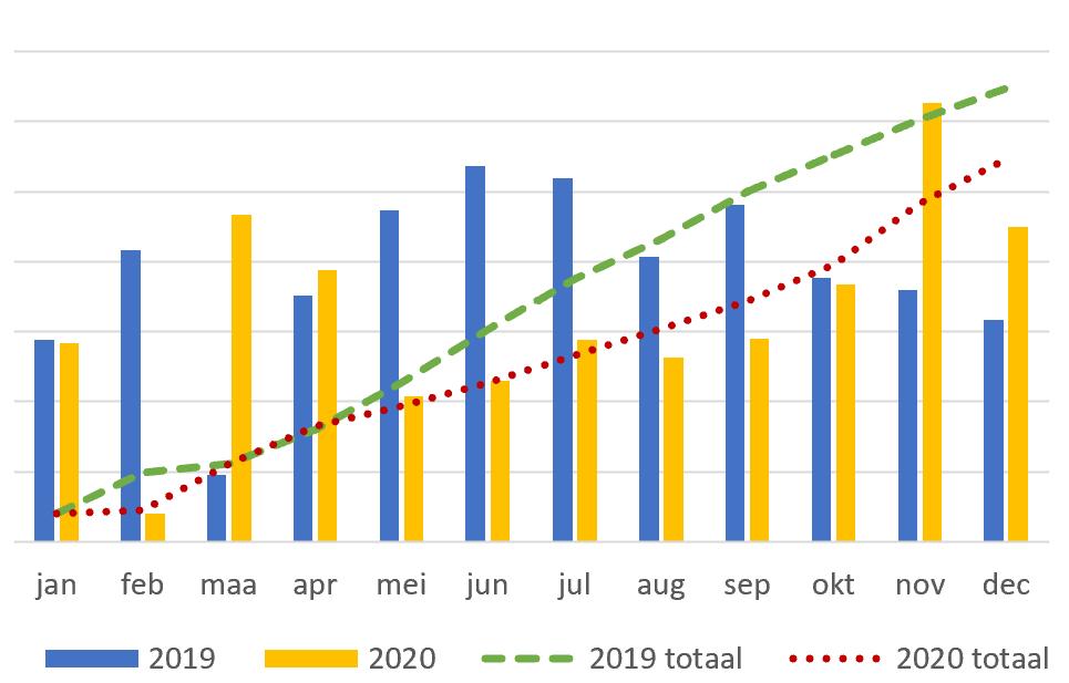 financieel jaar ondernemer 2020